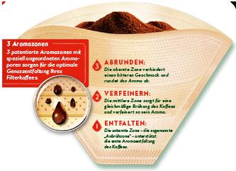 Aromaporen