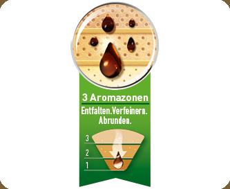 Aromazonen®